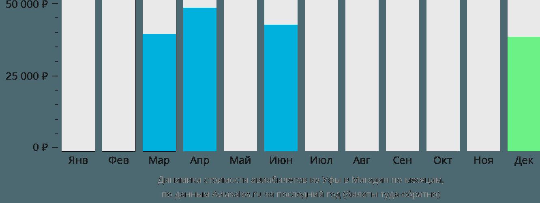 Динамика стоимости авиабилетов из Уфы в Магадан по месяцам