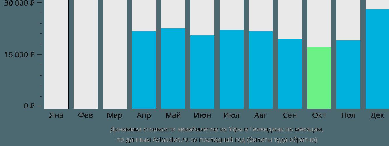Динамика стоимости авиабилетов из Уфы в Геленджик по месяцам