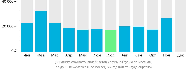 Динамика стоимости авиабилетов из Уфы в Грузию по месяцам