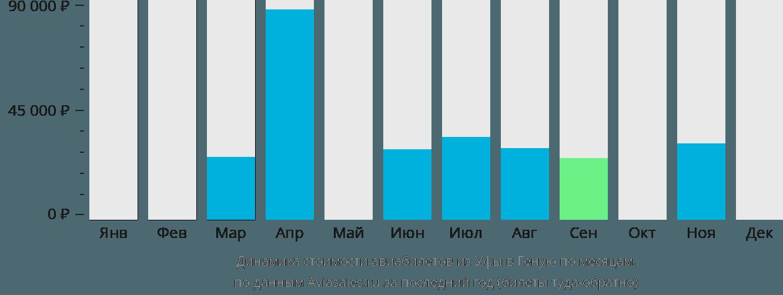 Динамика стоимости авиабилетов из Уфы в Геную по месяцам