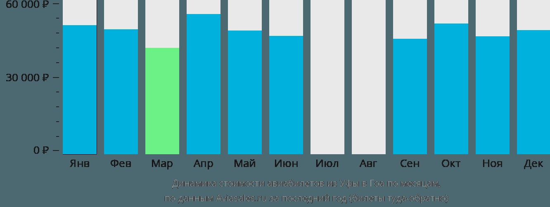 Динамика стоимости авиабилетов из Уфы в Гоа по месяцам