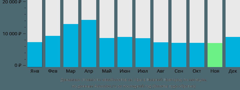 Динамика стоимости авиабилетов из Уфы в Нижний Новгород по месяцам
