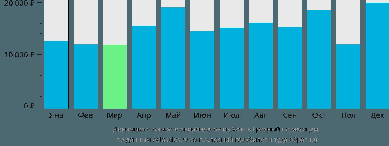 Динамика стоимости авиабилетов из Уфы в Грозный по месяцам