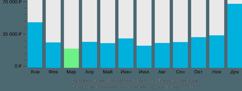 Динамика стоимости авиабилетов из Уфы в Грецию по месяцам