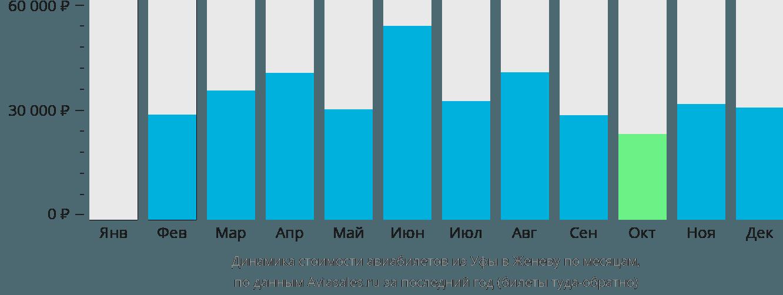 Динамика стоимости авиабилетов из Уфы в Женеву по месяцам