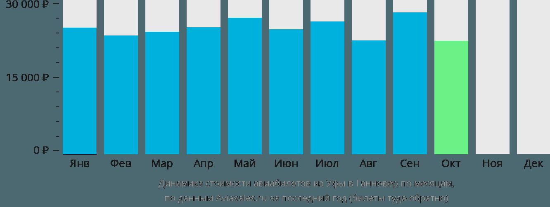 Динамика стоимости авиабилетов из Уфы в Ганновер по месяцам