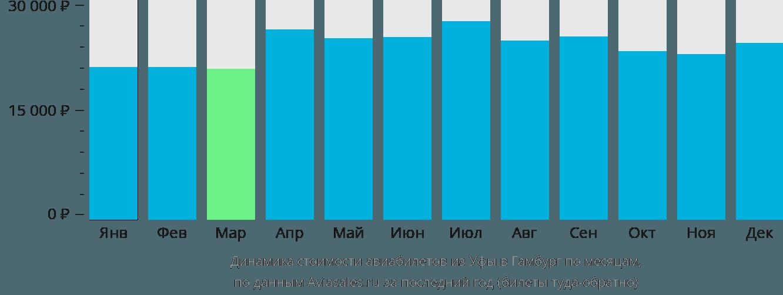 Динамика стоимости авиабилетов из Уфы в Гамбург по месяцам
