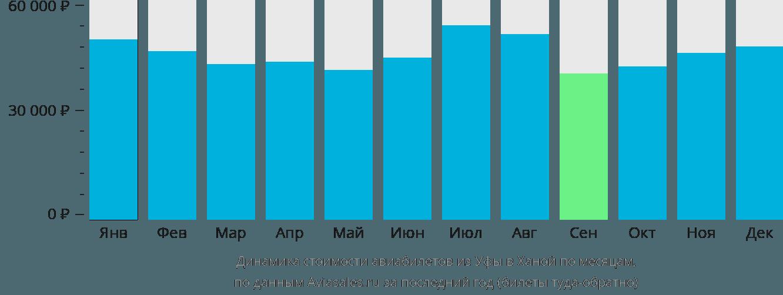 Динамика стоимости авиабилетов из Уфы в Ханой по месяцам