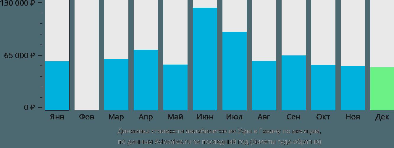 Динамика стоимости авиабилетов из Уфы в Гавану по месяцам