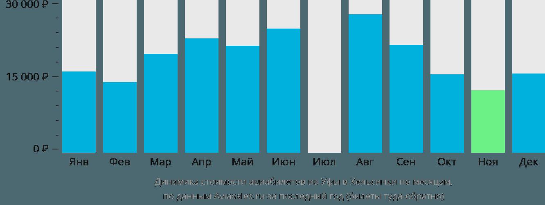 Динамика стоимости авиабилетов из Уфы в Хельсинки по месяцам