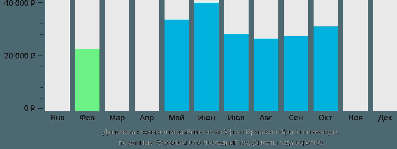 Динамика стоимости авиабилетов из Уфы в Ираклион (Крит) по месяцам