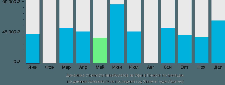 Динамика стоимости авиабилетов из Уфы в Гонконг по месяцам