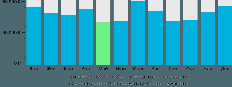 Динамика стоимости авиабилетов из Уфы на Пхукет по месяцам