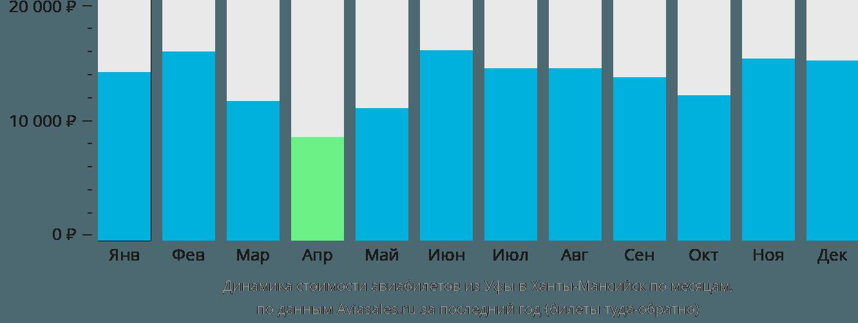 Динамика стоимости авиабилетов из Уфы в Ханты-Мансийск по месяцам