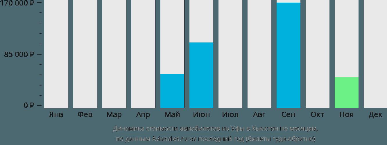 Динамика стоимости авиабилетов из Уфы в Хьюстон по месяцам