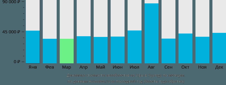Динамика стоимости авиабилетов из Уфы в Хургаду по месяцам