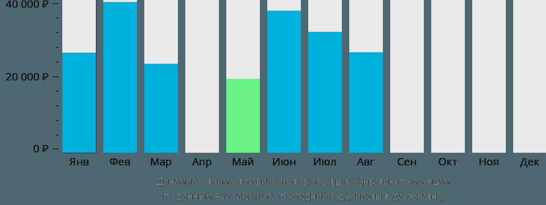 Динамика стоимости авиабилетов из Уфы в Хорватию по месяцам