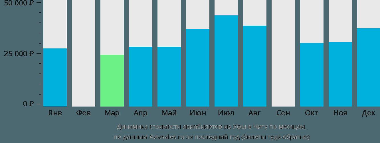 Динамика стоимости авиабилетов из Уфы в Читу по месяцам