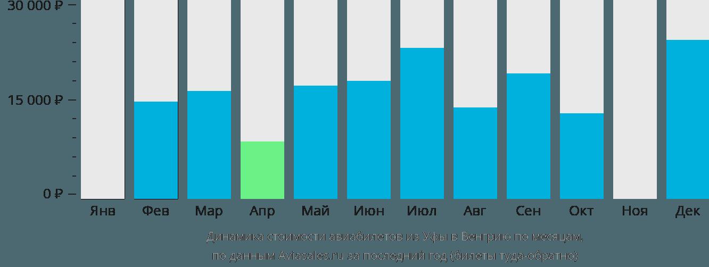 Динамика стоимости авиабилетов из Уфы в Венгрию по месяцам