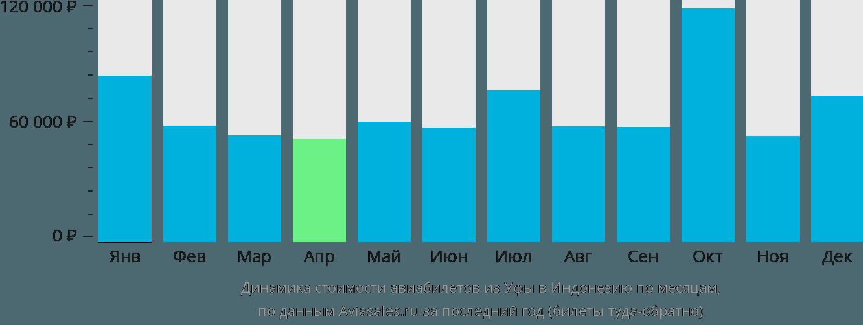 Динамика стоимости авиабилетов из Уфы в Индонезию по месяцам
