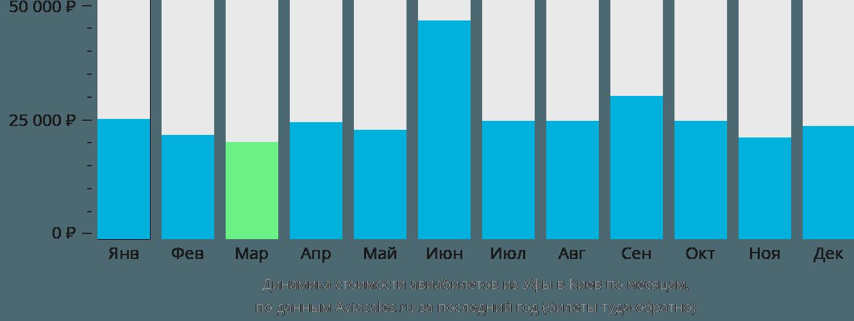 Динамика стоимости авиабилетов из Уфы в Киев по месяцам