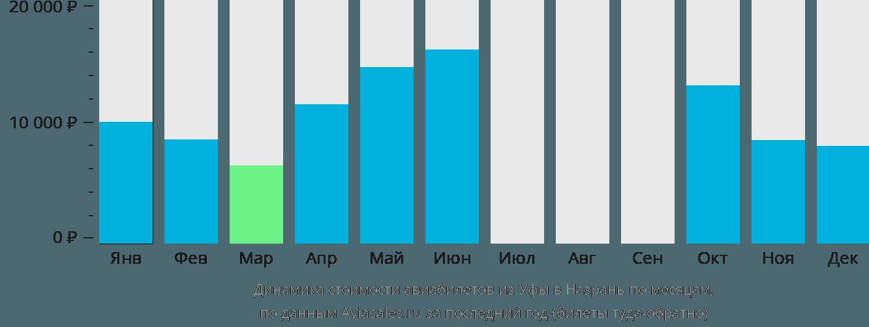 Динамика стоимости авиабилетов из Уфы в Назрань по месяцам