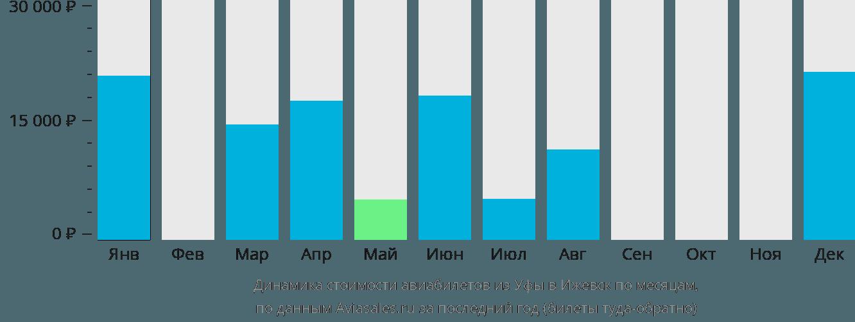 Динамика стоимости авиабилетов из Уфы в Ижевск по месяцам