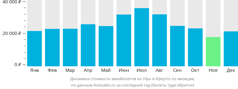 Динамика стоимости авиабилетов из Уфы в Иркутск по месяцам