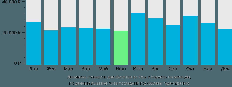 Динамика стоимости авиабилетов из Уфы в Израиль по месяцам