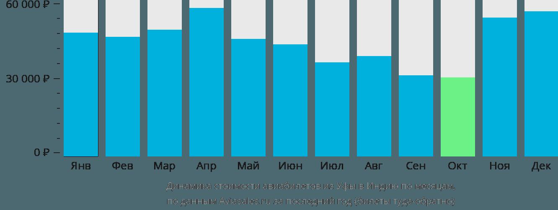 Динамика стоимости авиабилетов из Уфы в Индию по месяцам