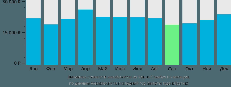 Динамика стоимости авиабилетов из Уфы в Стамбул по месяцам