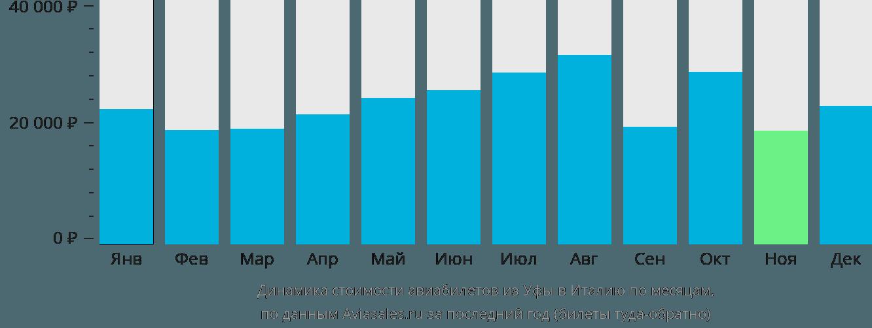 Динамика стоимости авиабилетов из Уфы в Италию по месяцам