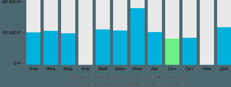 Динамика стоимости авиабилетов из Уфы в Измир по месяцам