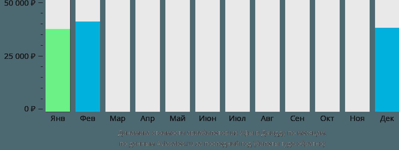 Динамика стоимости авиабилетов из Уфы в Джидду по месяцам
