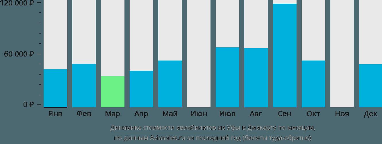 Динамика стоимости авиабилетов из Уфы в Джакарту по месяцам