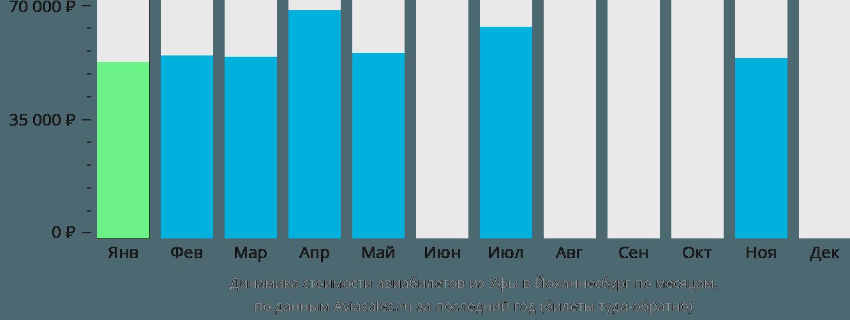 Динамика стоимости авиабилетов из Уфы в Йоханнесбург по месяцам