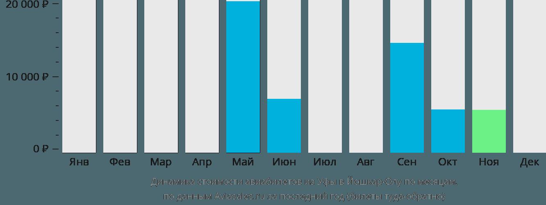 Динамика стоимости авиабилетов из Уфы в Йошкар-Олу по месяцам