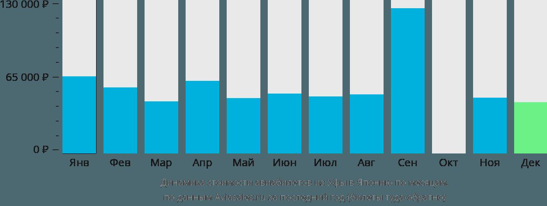 Динамика стоимости авиабилетов из Уфы в Японию по месяцам