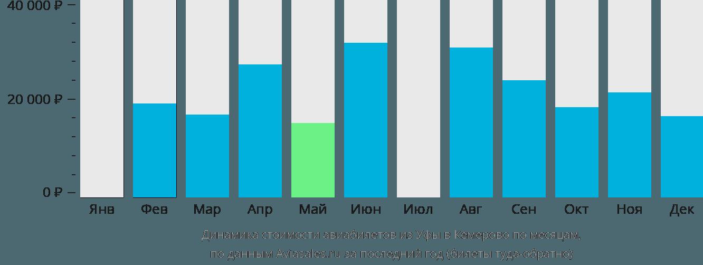 Динамика стоимости авиабилетов из Уфы в Кемерово по месяцам