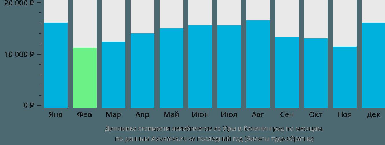 Динамика стоимости авиабилетов из Уфы в Калининград по месяцам