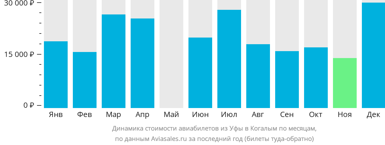 Динамика стоимости авиабилетов из Уфы в Когалым по месяцам