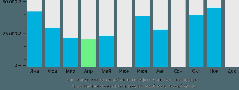 Динамика стоимости авиабилетов из Уфы в Кыргызстан по месяцам