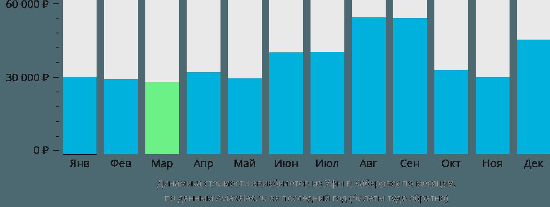 Динамика стоимости авиабилетов из Уфы в Хабаровск по месяцам