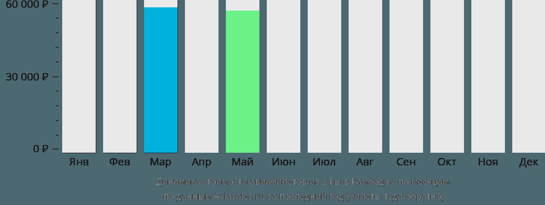 Динамика стоимости авиабилетов из Уфы в Камбоджу по месяцам