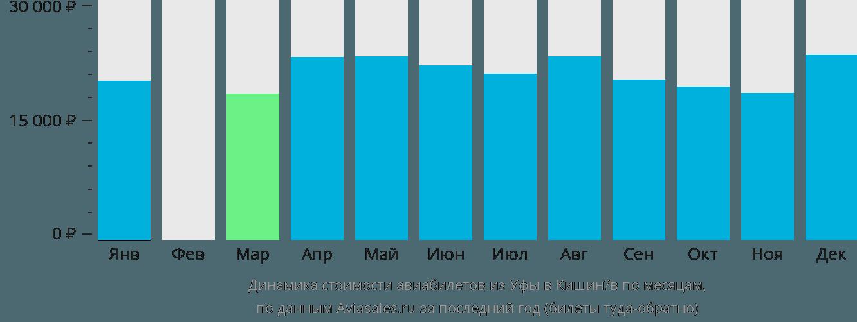 Динамика стоимости авиабилетов из Уфы в Кишинёв по месяцам
