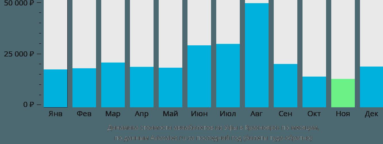 Динамика стоимости авиабилетов из Уфы в Красноярск по месяцам