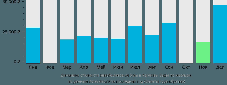 Динамика стоимости авиабилетов из Уфы в Карловы Вары по месяцам