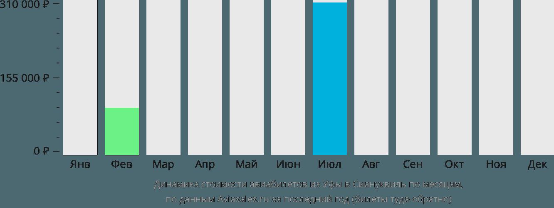 Динамика стоимости авиабилетов из Уфы в Сиануквиль по месяцам