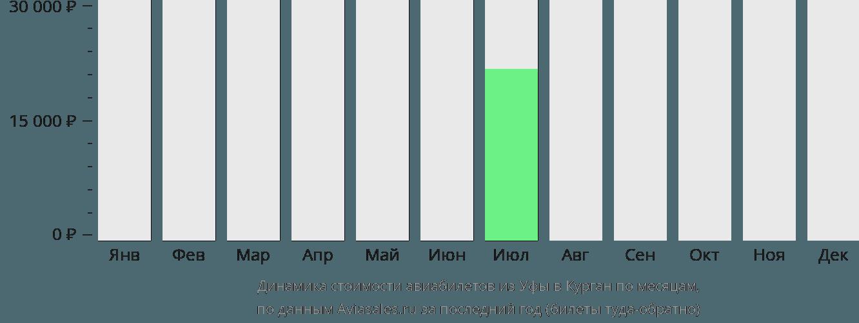 Динамика стоимости авиабилетов из Уфы в Курган по месяцам