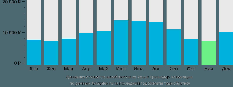 Динамика стоимости авиабилетов из Уфы в Краснодар по месяцам